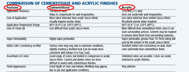 LaHabras Comparison Of Acrylic VS Cementitious Finishes